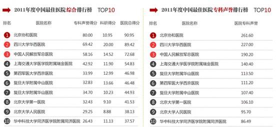 《2011年度中国最佳医院综合排行榜》发布西京医院榜