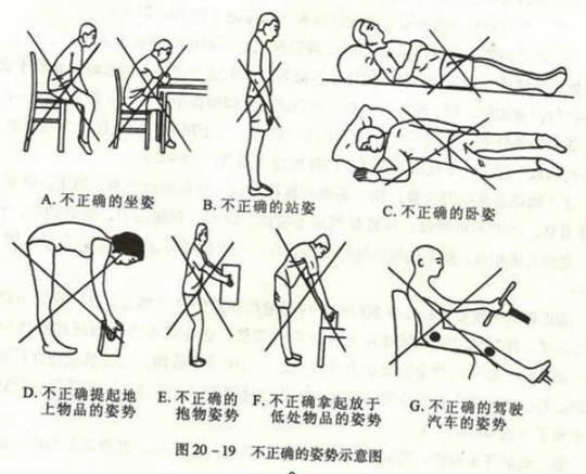 腰肌劳损还是腰椎间盘突出?